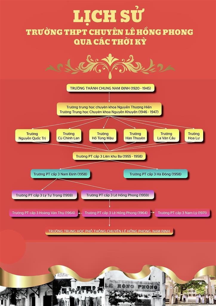 Lịch sử trường THPT chuyên Lê Hồng Phong qua các thời kì