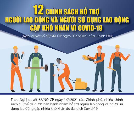 Nghị quyết số 68 của Chính phủ về việc thực hiện một số chính sách hỗ trợ người lao động và người sử dụng lao động gặp khó khăn do đại dịch COVID-19.