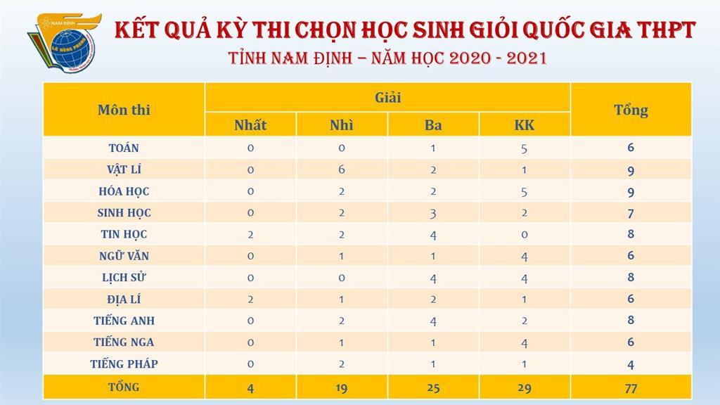 Kết quả Kì thi chọn HSG Quốc gia THPT  tỉnh Nam Định năm học 2020-2021