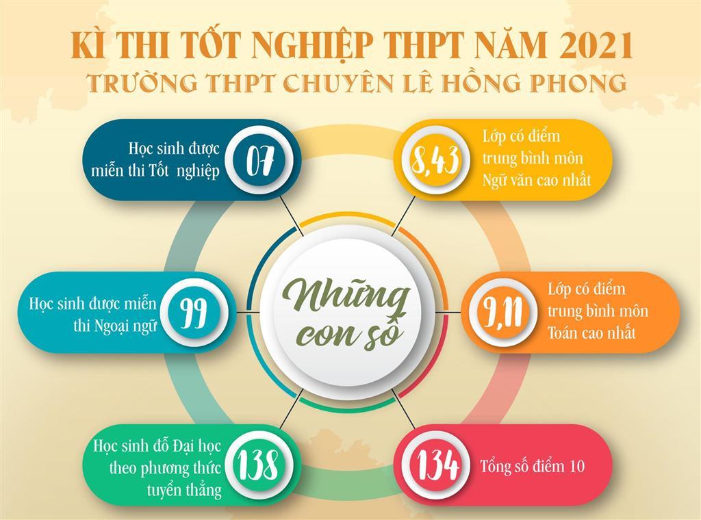 Kết quả kỳ thi Tốt nghiệp THPT năm 2021 của trường THPT chuyên Lê Hồng Phong, Nam Định